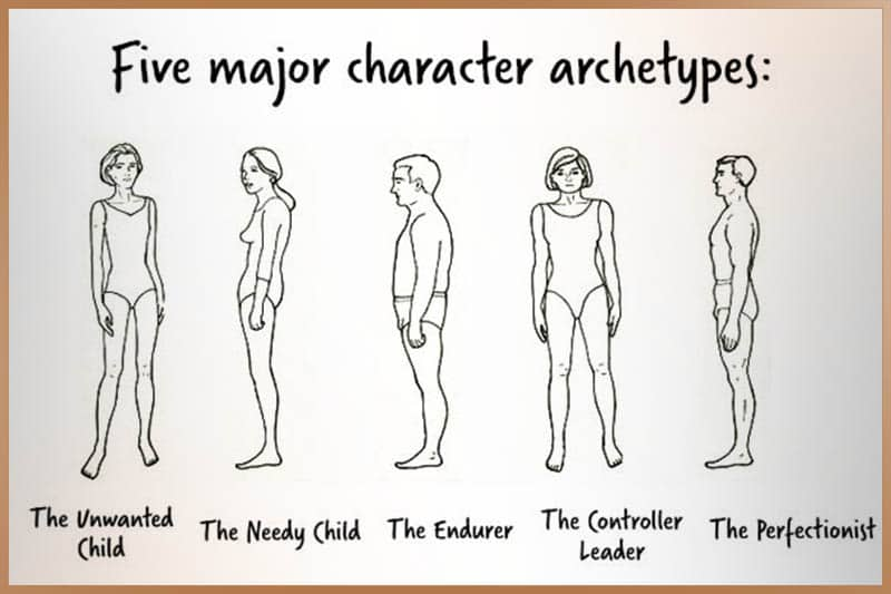 Five major character archetypes according to Wilhelm Reich's theories