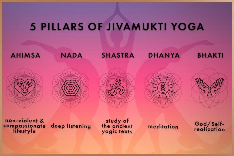 The five tenets of Jivamukti Yoga (Shastra, Bhakti, Ahimsa, Nada, and Dhyana)