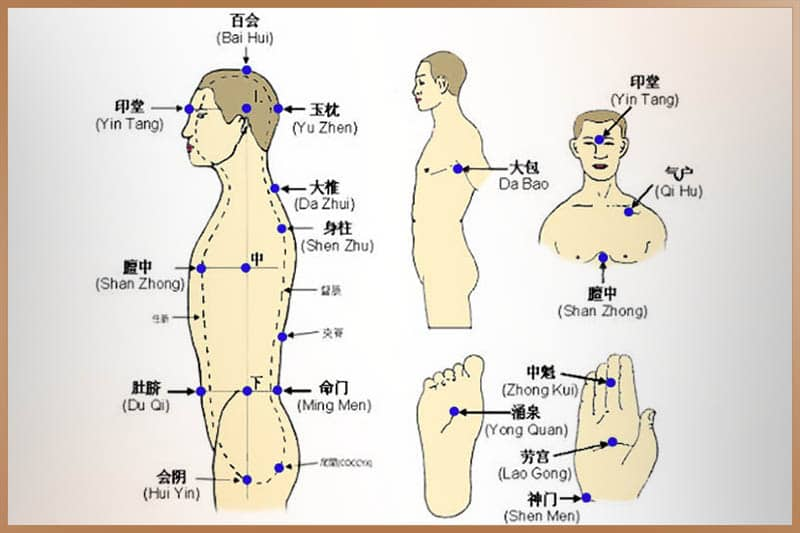 Main energy points in human body in Qigong