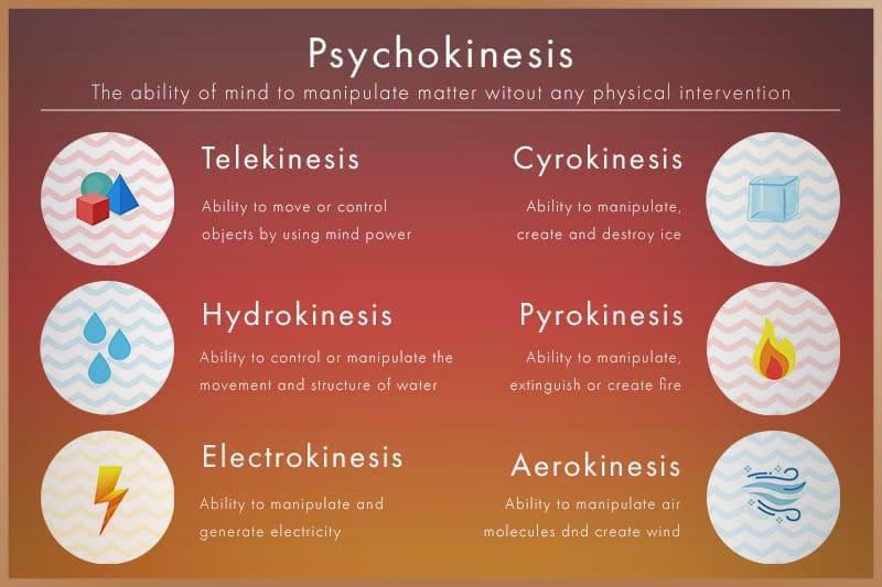 Types of psychokinesis are telekinesis, hydrokinesis, electrokinesis, cyrokinesis, pyrokinesis and aerokinesis