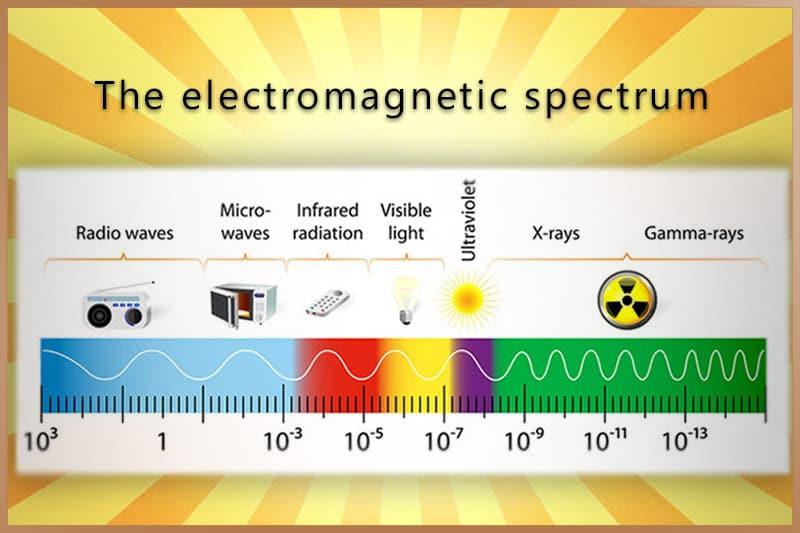 Electromagnetic spectrum, seven types of electromagnetic radiation