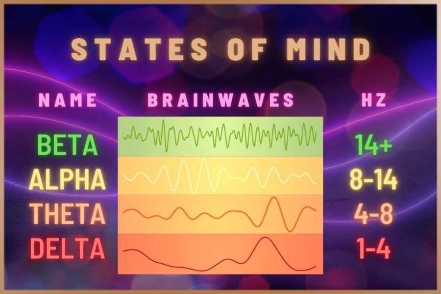 Table of different states of mind: alpha, beta, theta and delta